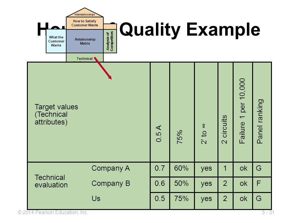 5 - 31© 2014 Pearson Education, Inc. House of Quality Example What the Customer Wants Relationship Matrix Technical Attributes and Evaluation How to S