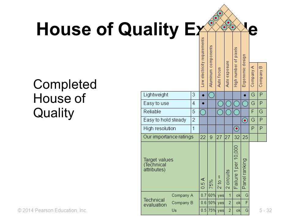 5 - 32© 2014 Pearson Education, Inc. House of Quality Example Completed House of Quality Low electricity requirements Aluminum components Auto focus A