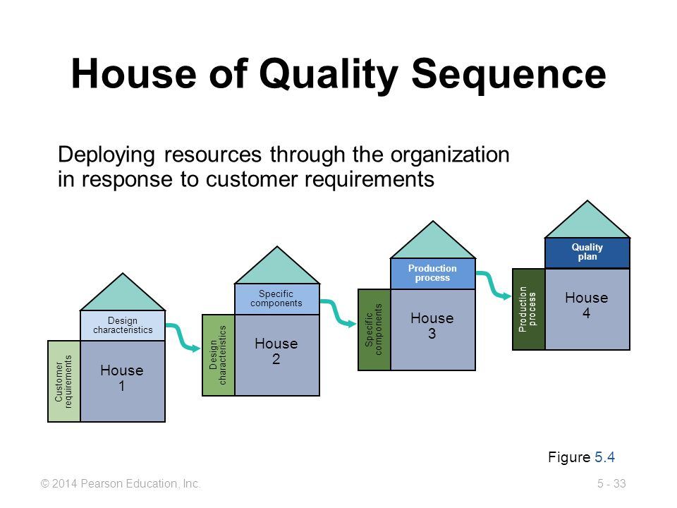 5 - 33© 2014 Pearson Education, Inc. House of Quality Sequence Figure 5.4 Deploying resources through the organization in response to customer require
