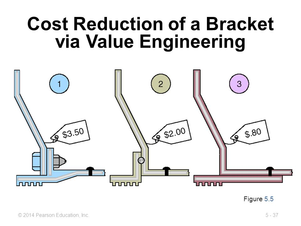 5 - 37© 2014 Pearson Education, Inc. Cost Reduction of a Bracket via Value Engineering Figure 5.5
