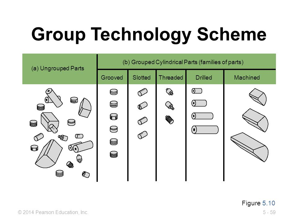 5 - 59© 2014 Pearson Education, Inc. Group Technology Scheme Figure 5.10 (a) Ungrouped Parts (b) Grouped Cylindrical Parts (families of parts) Grooved