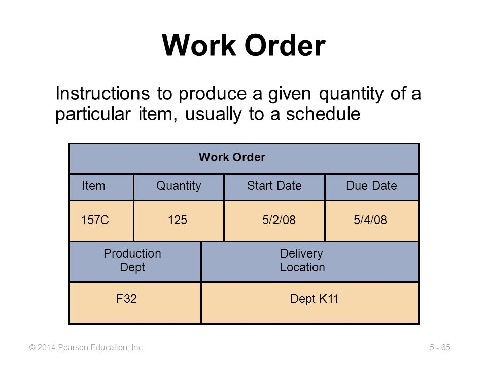 5 - 65© 2014 Pearson Education, Inc. Work Order Instructions to produce a given quantity of a particular item, usually to a schedule Work Order ItemQu