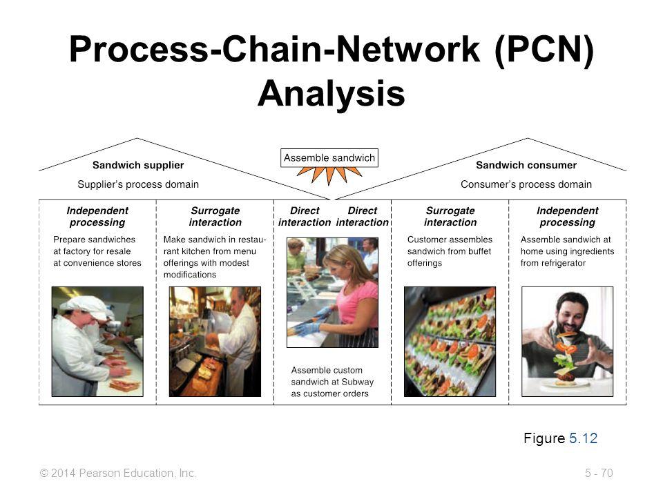 5 - 70© 2014 Pearson Education, Inc. Process-Chain-Network (PCN) Analysis Figure 5.12