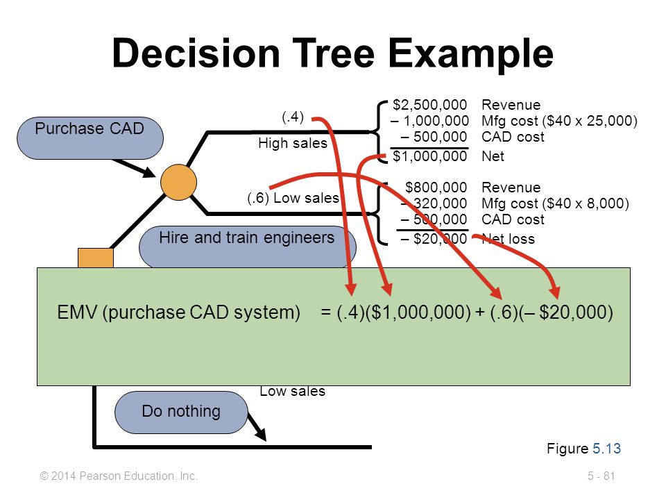 5 - 81© 2014 Pearson Education, Inc. (.6) Low sales (.4) High sales Decision Tree Example Purchase CAD (.6) Low sales (.4) High sales Hire and train e