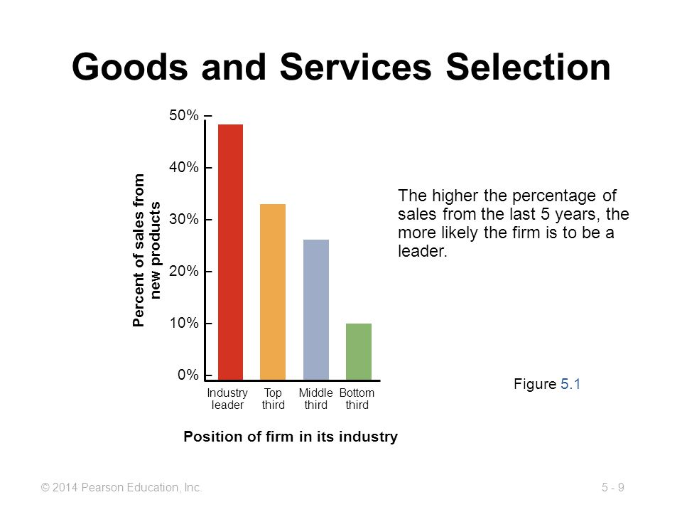 5 - 9© 2014 Pearson Education, Inc. Goods and Services Selection Figure 5.1 The higher the percentage of sales from the last 5 years, the more likely