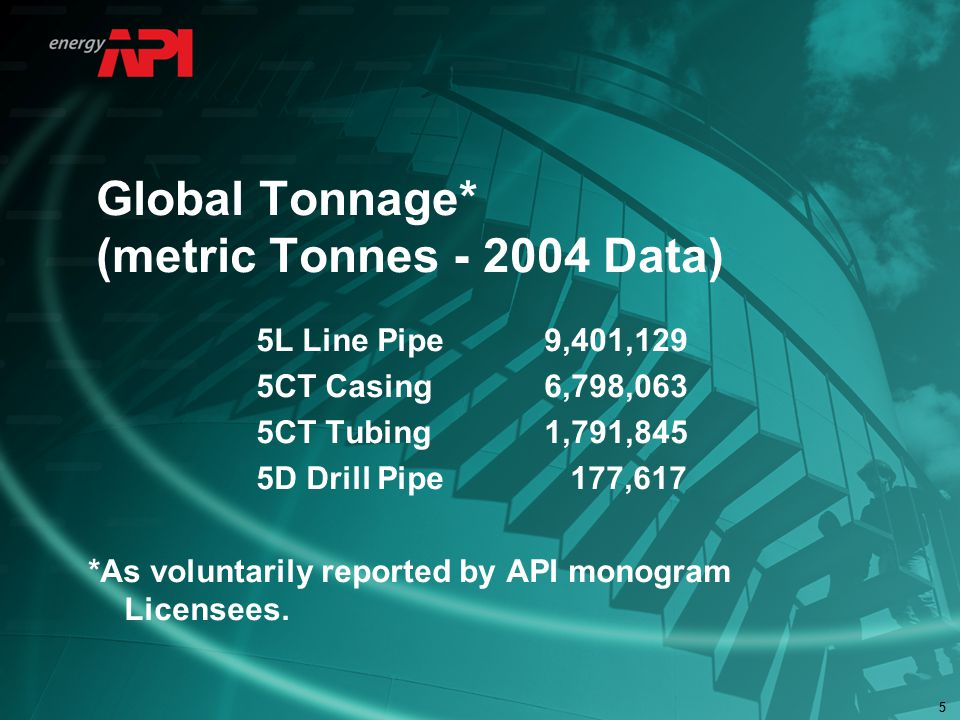 55 Global Tonnage* (metric Tonnes - 2004 Data) 5L Line Pipe9,401,129 5CT Casing 6,798,063 5CT Tubing1,791,845 5D Drill Pipe 177,617 *As voluntarily reported by API monogram Licensees.