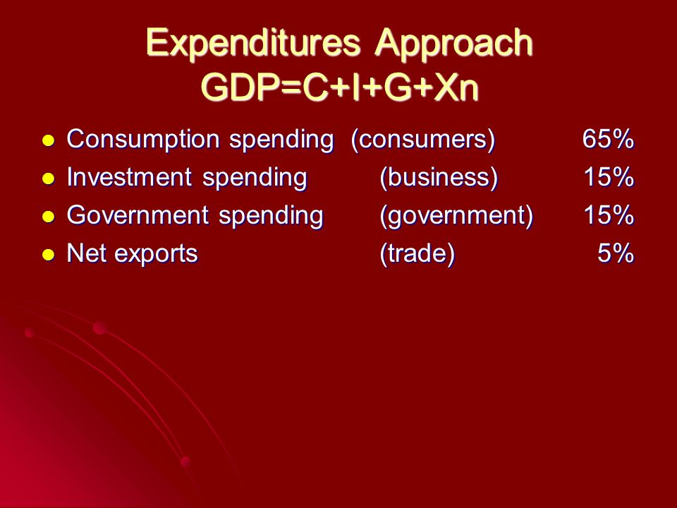 Expenditures Approach GDP=C+I+G+Xn Consumption spending (consumers)65% Consumption spending (consumers)65% Investment spending (business)15% Investment spending (business)15% Government spending(government)15% Government spending(government)15% Net exports(trade) 5% Net exports(trade) 5%