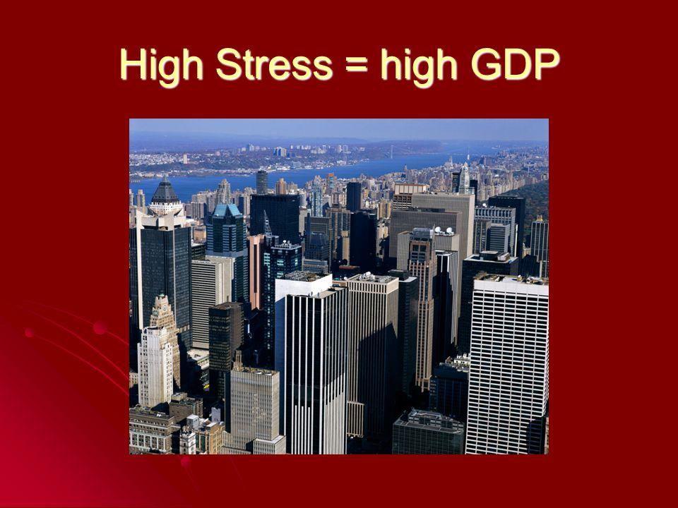 High Stress = high GDP