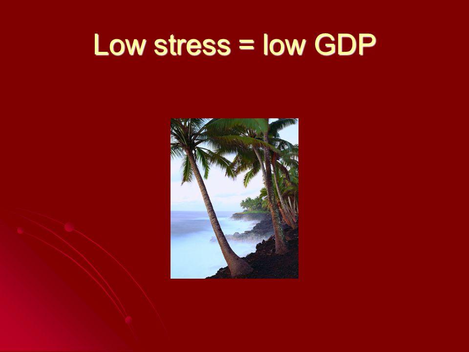Low stress = low GDP
