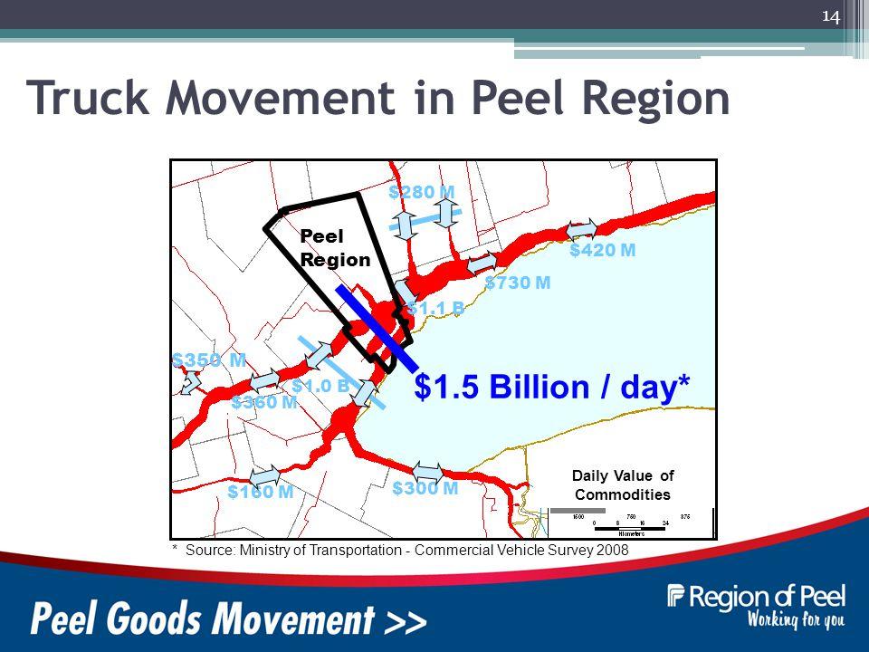 14 * Source: Ministry of Transportation - Commercial Vehicle Survey 2008 $300 M $730 M $1.0 B $280 M $420 M $350 M $160 M $360 M $1.1 B Peel Region $1