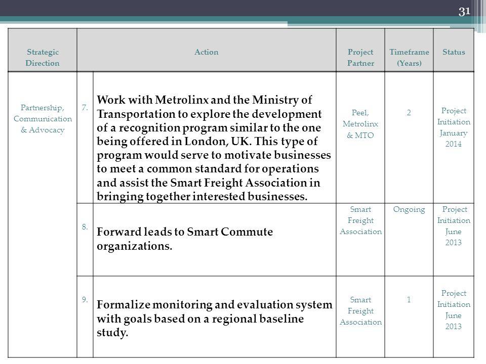 31 Strategic Direction Action Project Partner Timeframe (Years) Status Partnership, Communication & Advocacy 7.