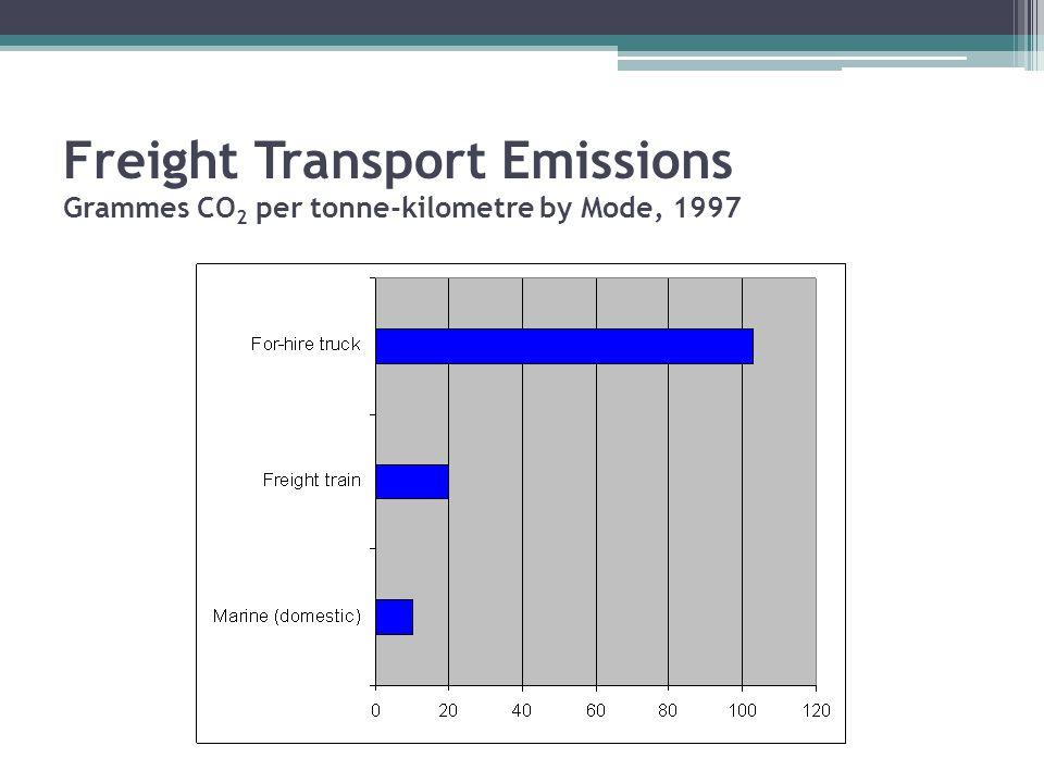 Freight Transport Emissions Grammes CO 2 per tonne-kilometre by Mode, 1997