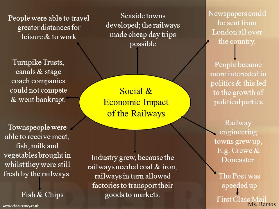 Social & Economic Impact of the Railways People became more interested in politics & this led to the growth of political parties People were able to t