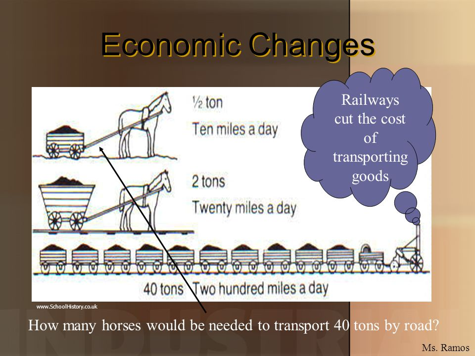Economic Changes How many horses would be needed to transport 40 tons by road? Railways cut the cost of transporting goods www.SchoolHistory.co.uk Ms.