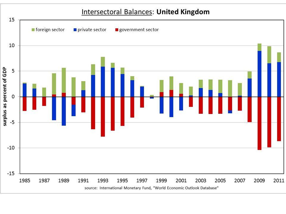 UK Balances