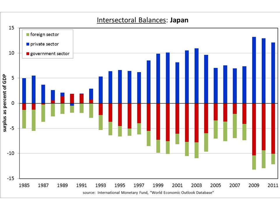 Japan Balances