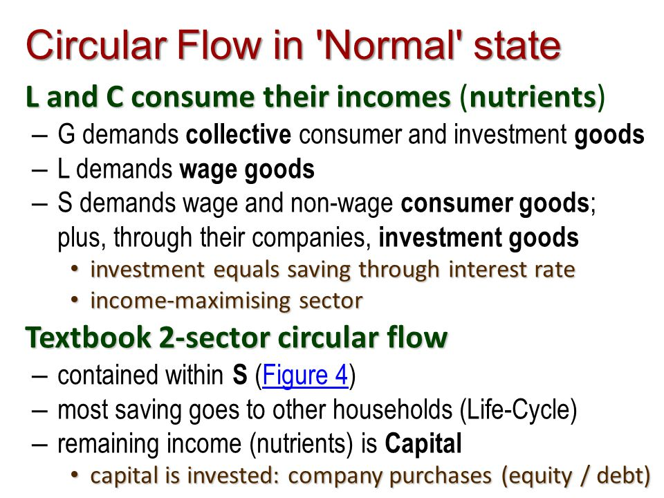 Circular Flow in Normal state L and C consume their incomes nutrients L and C consume their incomes (nutrients) – G demands collective consumer and investment goods – L demands wage goods – S demands wage and non-wage consumer goods ; plus, through their companies, investment goods investment equals saving through interest rate investment equals saving through interest rate income-maximising sector income-maximising sector Textbook 2-sector circular flow – contained within S (Figure 4)Figure 4 – most saving goes to other households (Life-Cycle) – remaining income (nutrients) is Capital capital is invested: company purchases (equity / debt) capital is invested: company purchases (equity / debt)