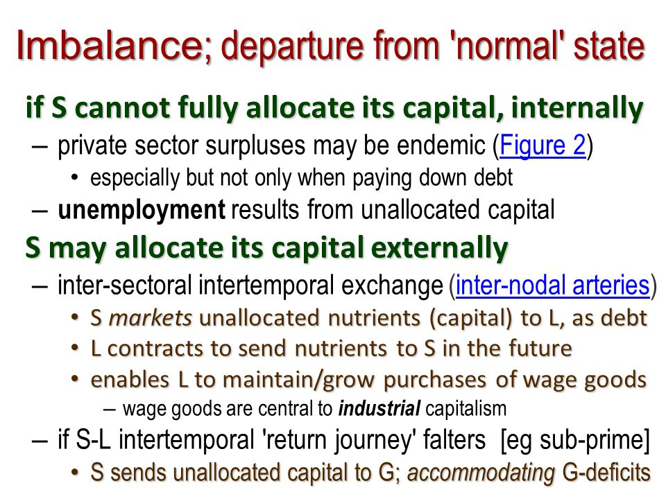 Imbalance ; departure from normal state if S cannot fully allocate its capital, internally – private sector surpluses may be endemic (Figure 2)Figure 2 especially but not only when paying down debt – unemployment results from unallocated capital S may allocate its capital externally – inter-sectoral intertemporal exchange (inter-nodal arteries)inter-nodal arteries S markets unallocated nutrients (capital) to L, as debt S markets unallocated nutrients (capital) to L, as debt L contracts to send nutrients to S in the future L contracts to send nutrients to S in the future enables L to maintain/grow purchases of wage goods enables L to maintain/grow purchases of wage goods – wage goods are central to industrial capitalism – if S-L intertemporal return journey falters [eg sub-prime] S sends unallocated capital to G; accommodating G-deficits S sends unallocated capital to G; accommodating G-deficits