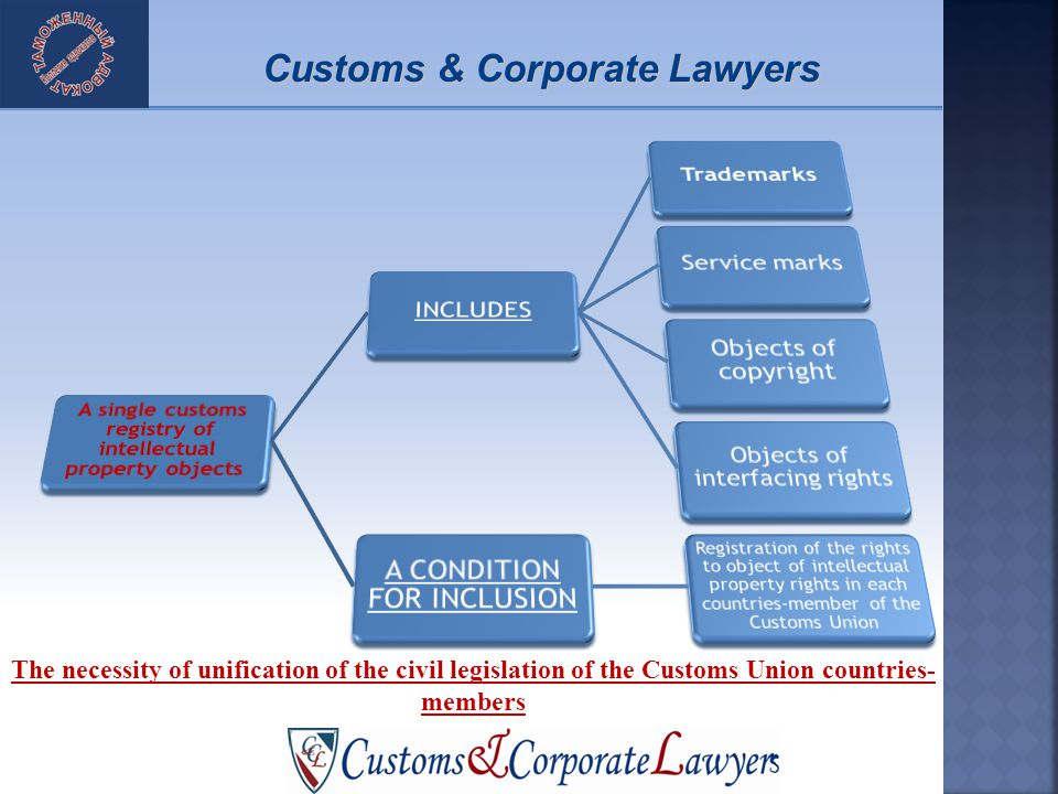 The necessity of unification of the civil legislation of the Customs Union countries- members Customs & Corporate Lawyers