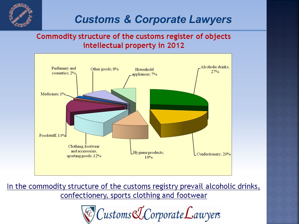In the commodity structure of the customs registry prevail alcoholic drinks, confectionery, sports clothing and footwear Commodity structure of the customs register of objects intellectual property in 2012 Customs & Corporate Lawyers