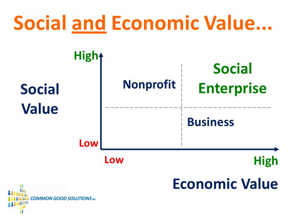 Social and Economic Value...