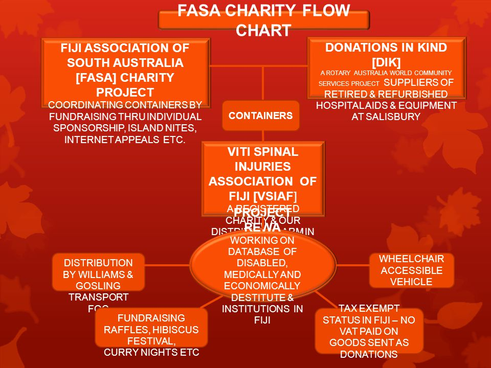 FIJI ASSOCIATION OF SOUTH AUSTRALIA [FASA] CHARITY PROJECT COORDINATING CONTAINERS BY FUNDRAISING THRU INDIVIDUAL SPONSORSHIP, ISLAND NITES, INTERNET