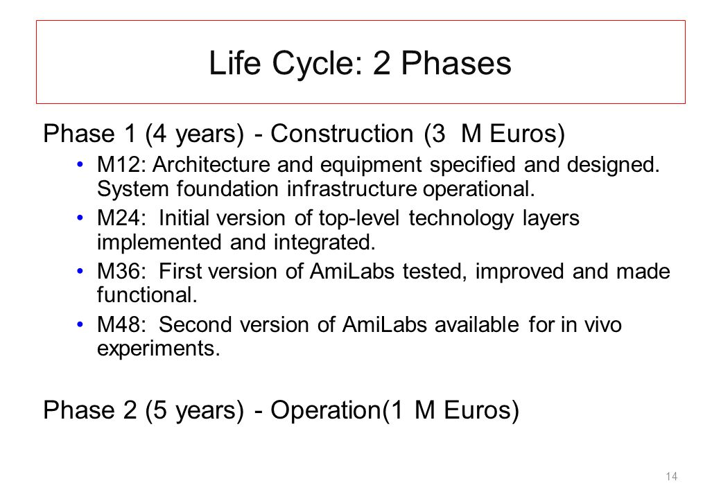 14 Life Cycle: 2 Phases Phase 1 (4 years) - Construction (3 M Euros) M12: Architecture and equipment specified and designed.