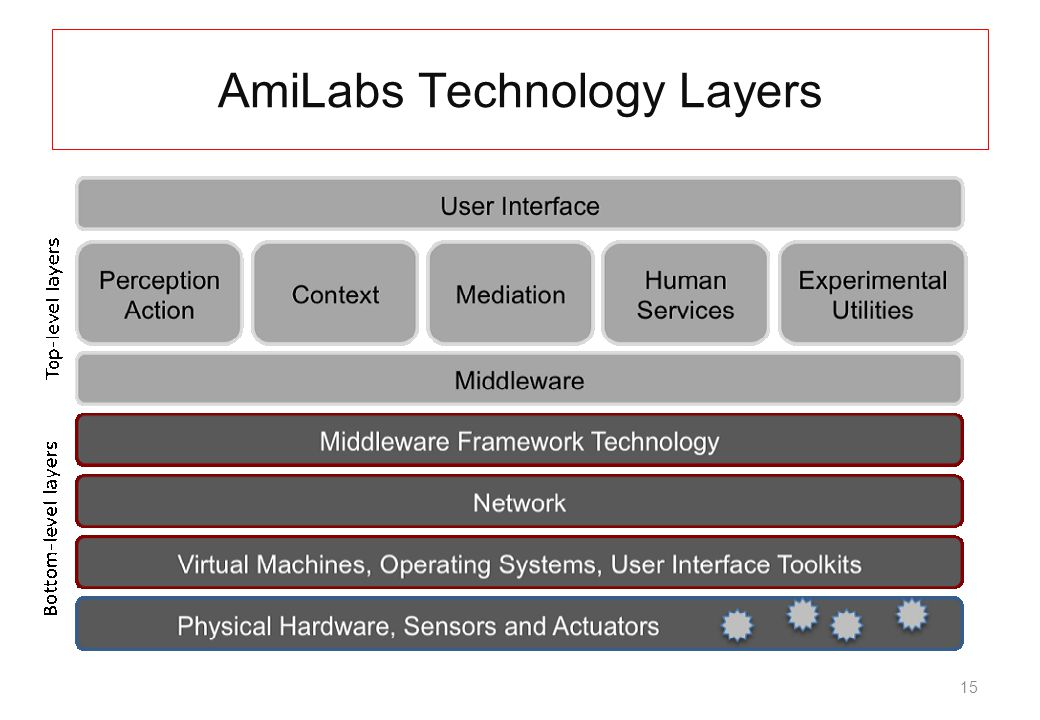 15 AmiLabs Technology Layers
