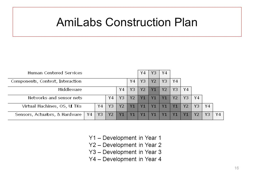 16 AmiLabs Construction Plan Y1 – Development in Year 1 Y2 – Development in Year 2 Y3 – Development in Year 3 Y4 – Development in Year 4
