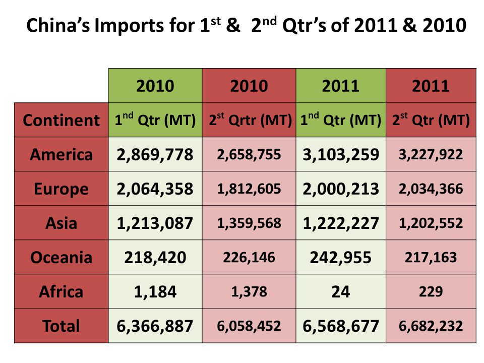 Chinas Imports for 1 st & 2 nd Qtrs of 2011 & 2010 2010 2011 Continent 1 nd Qtr (MT) 2 st Qrtr (MT)1 nd Qtr (MT)2 st Qtr (MT) America2,869,778 2,658,755 3,103,259 3,227,922 Europe2,064,358 1,812,605 2,000,213 2,034,366 Asia1,213,087 1,359,568 1,222,227 1,202,552 Oceania218,420 226,146 242,955 217,163 Africa1,184 1,378 24 229 Total6,366,887 6,058,452 6,568,677 6,682,232