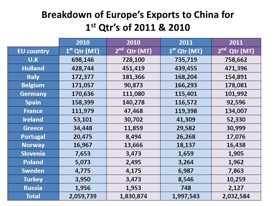 Breakdown of Europes Exports to China for 1 st Qtrs of 2011 & 2010 2010 2011 EU country1 st Qtr (MT)2 nd Qtr (MT)1 st Qtr (MT)2 nd Qtr (MT) U.K698,146728,100735,719758,662 Holland428,744451,419439,455471,396 Italy172,377181,366168,204154,891 Belgium171,05790,873166,293178,081 Germany170,636111,080115,401101,992 Spain158,399140,278116,57292,596 France111,97947,468119,398134,007 Ireland53,10130,70241,30952,330 Greece34,44811,85929,58230,999 Portugal20,4758,49426,26817,076 Norway16,96713,66618,13716,438 Slovenia7,6533,4731,6591,905 Poland5,0732,4953,2641,962 Sweden4,7754,1756,9877,863 Turkey3,9503,4738,54610,259 Russia1,9561,9537482,127 Total2,059,7391,830,8741,997,5432,032,584