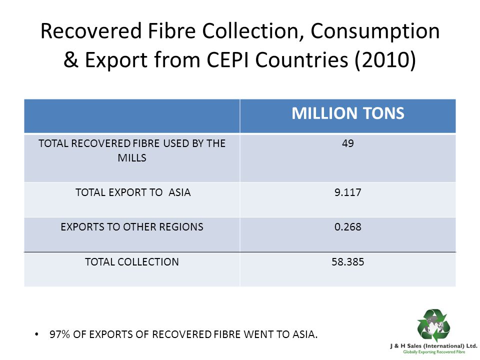 Recovered Fibre Collection, Consumption & Export from CEPI Countries (2010) MILLION TONS TOTAL RECOVERED FIBRE USED BY THE MILLS 49 TOTAL EXPORT TO ASIA9.117 EXPORTS TO OTHER REGIONS0.268 TOTAL COLLECTION58.385 97% OF EXPORTS OF RECOVERED FIBRE WENT TO ASIA.