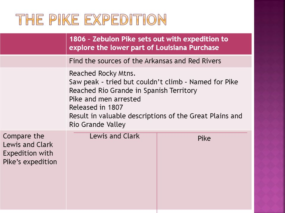 What were some advantages to exploration What was the effect of Pikes report.