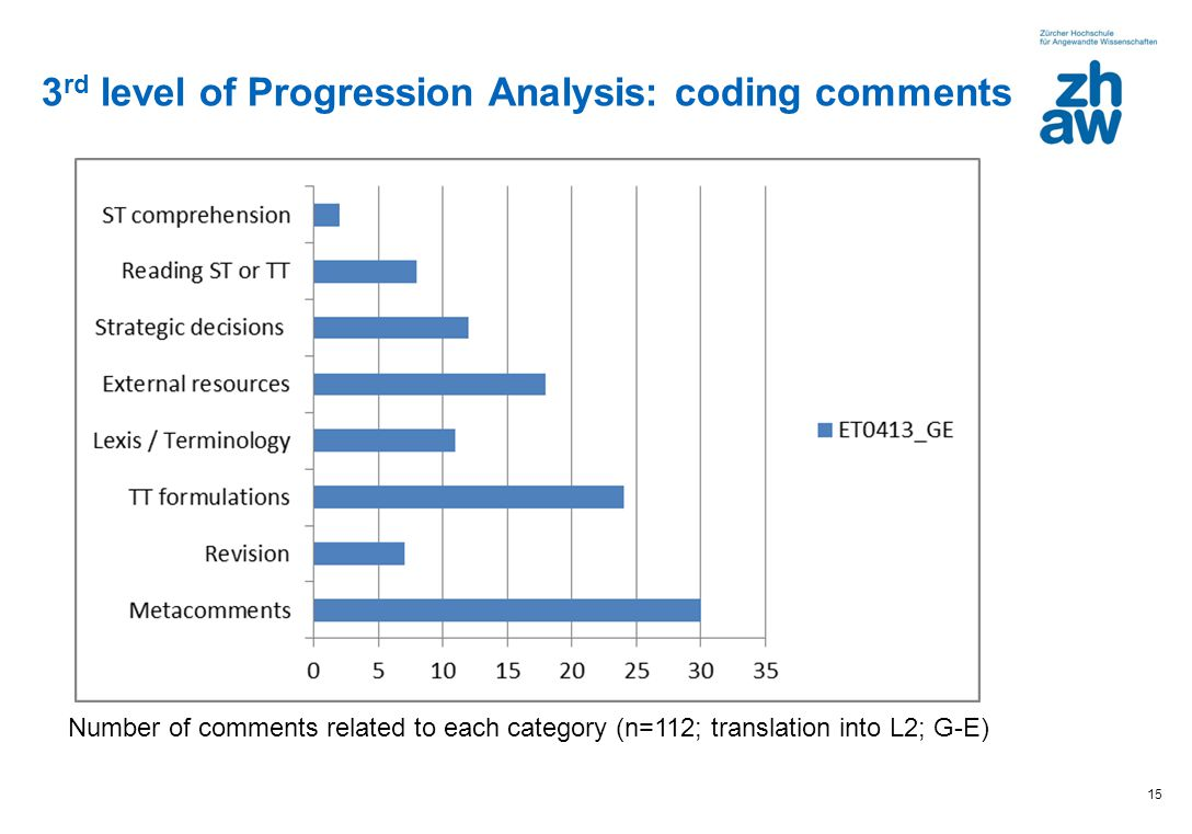 15 3 rd level of Progression Analysis: coding comments Number of comments related to each category (n=112; translation into L2; G-E)