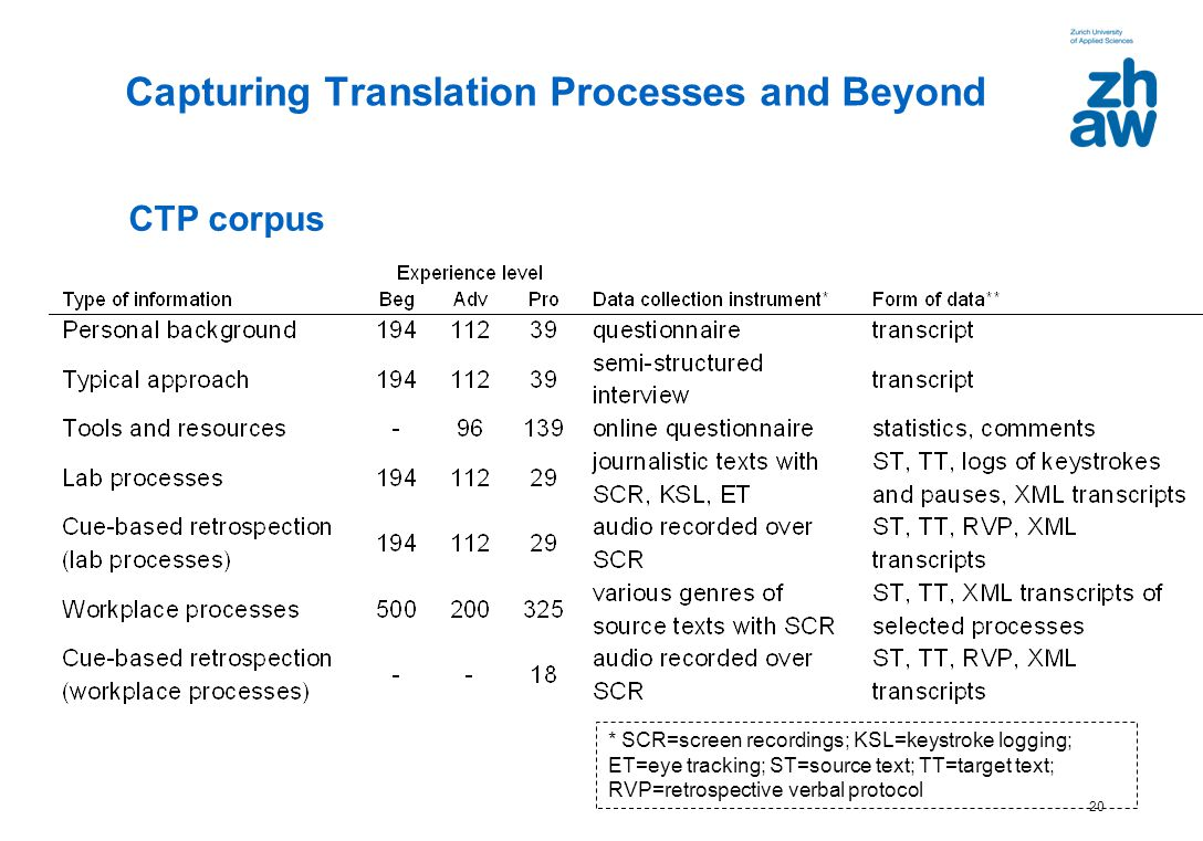 20 * SCR=screen recordings; KSL=keystroke logging; ET=eye tracking; ST=source text; TT=target text; RVP=retrospective verbal protocol Capturing Transl