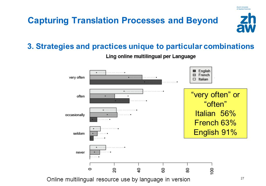 27 3. Strategies and practices unique to particular combinations Capturing Translation Processes and Beyond very often or often Italian 56% French 63%