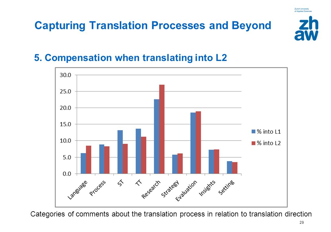 29 5. Compensation when translating into L2 Capturing Translation Processes and Beyond Categories of comments about the translation process in relatio