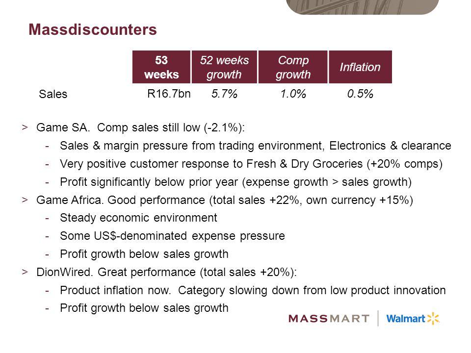 Massdiscounters continued 53 weeks52 weeks 52 weeks growth Sales R16.7bnR16.3bn5.7% PBIT R367mR327m-46% PBIT margin2.2%2.0% >Food / Fresh conversions: 17 converted / opened in 2H.