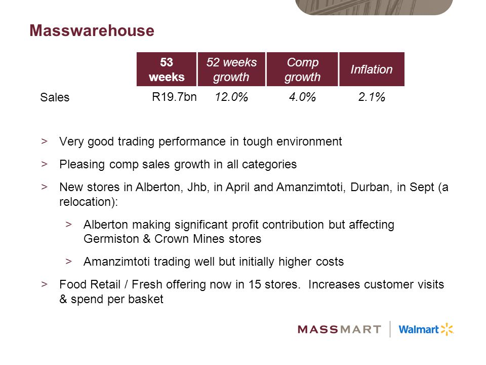 Masswarehouse continued >Inventory levels slightly higher due to new stores – will stabilise >Fruitspot sales +38%.