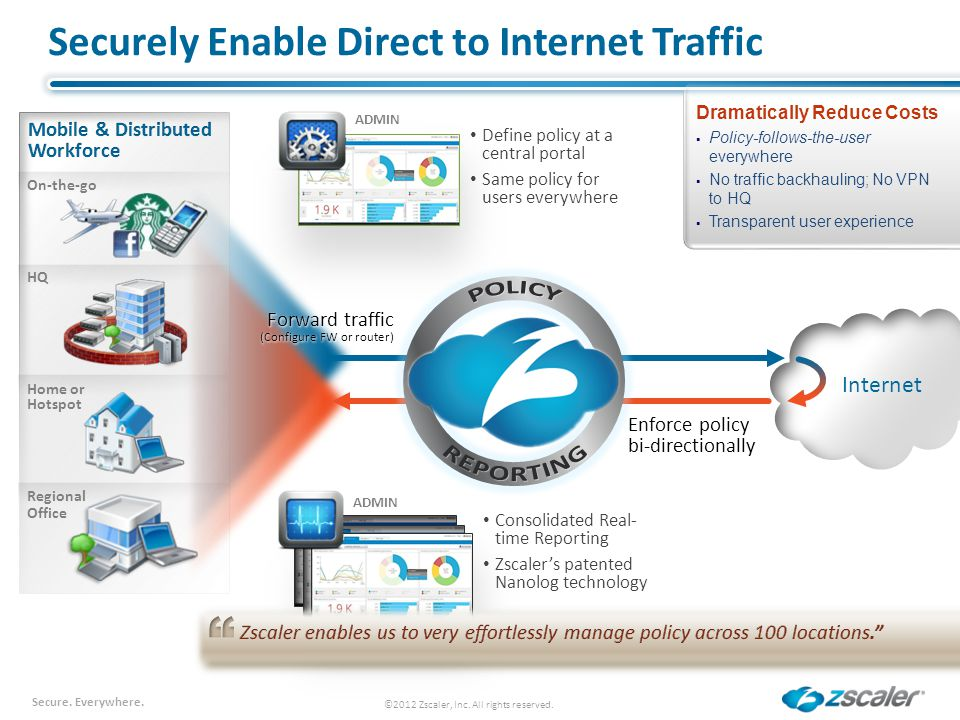 Secure. Everywhere. Internet Securely Enable Direct to Internet Traffic ©2012 Zscaler, Inc. All rights reserved. Enforce policy bi-directionally Drama