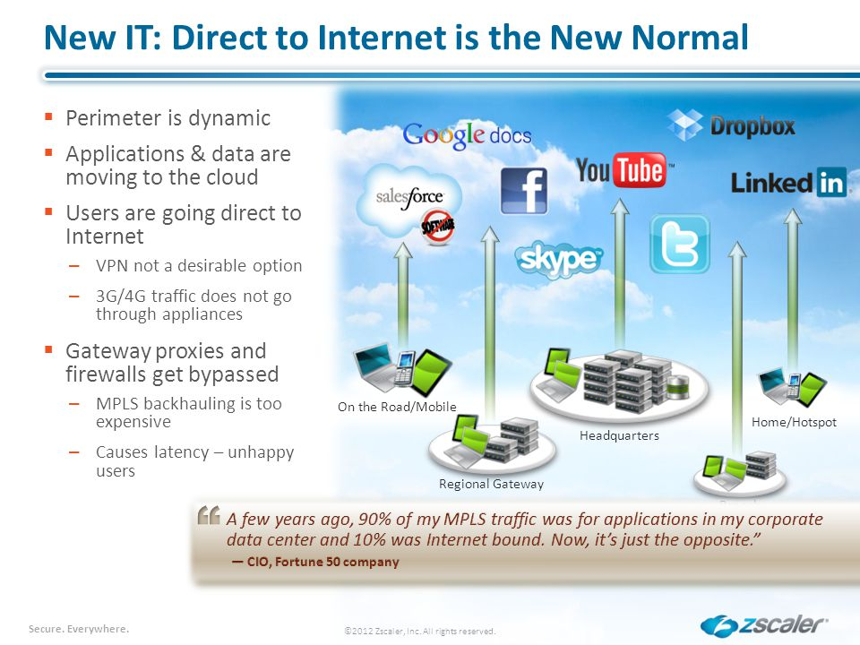 Secure. Everywhere. New IT: Direct to Internet is the New Normal Perimeter is dynamic Applications & data are moving to the cloud Users are going dire