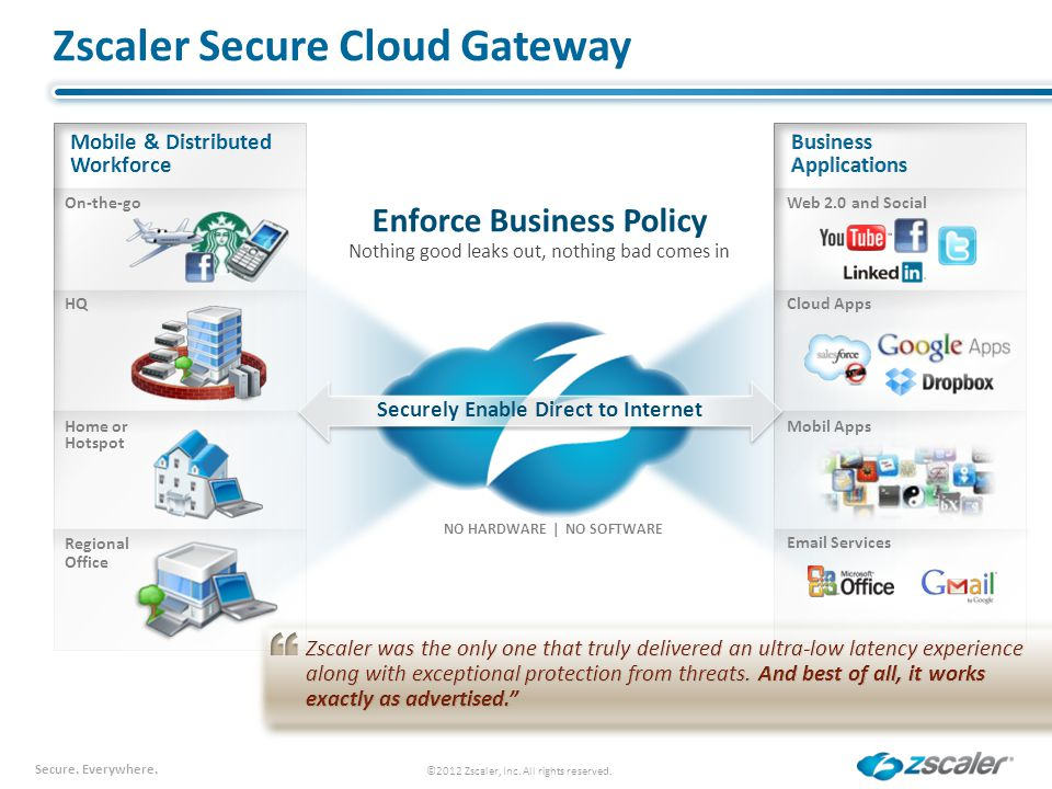 Secure. Everywhere. Zscaler Secure Cloud Gateway ©2012 Zscaler, Inc. All rights reserved. Home or Hotspot Mobil Apps HQCloud Apps Regional Office Emai