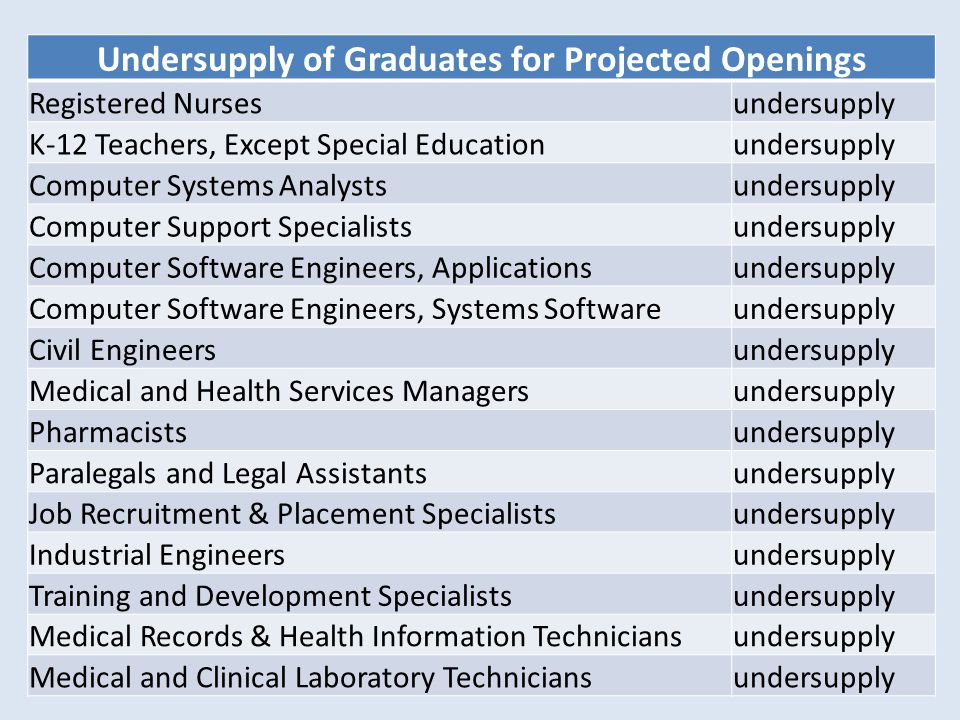 Undersupply of Graduates for Projected Openings Registered Nursesundersupply K-12 Teachers, Except Special Educationundersupply Computer Systems Analystsundersupply Computer Support Specialistsundersupply Computer Software Engineers, Applicationsundersupply Computer Software Engineers, Systems Softwareundersupply Civil Engineersundersupply Medical and Health Services Managersundersupply Pharmacistsundersupply Paralegals and Legal Assistantsundersupply Job Recruitment & Placement Specialistsundersupply Industrial Engineersundersupply Training and Development Specialistsundersupply Medical Records & Health Information Techniciansundersupply Medical and Clinical Laboratory Techniciansundersupply