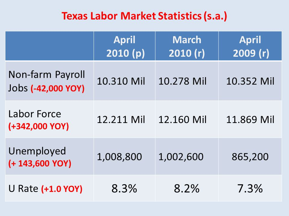 Texas Labor Market Statistics (s.a.) April 2010 (p) March 2010 (r) April 2009 (r) Non-farm Payroll Jobs (-42,000 YOY) 10.310 Mil10.278 Mil10.352 Mil Labor Force (+342,000 YOY) 12.211 Mil12.160 Mil11.869 Mil Unemployed (+ 143,600 YOY) 1,008,8001,002,600865,200 U Rate (+1.0 YOY) 8.3%8.2%7.3%