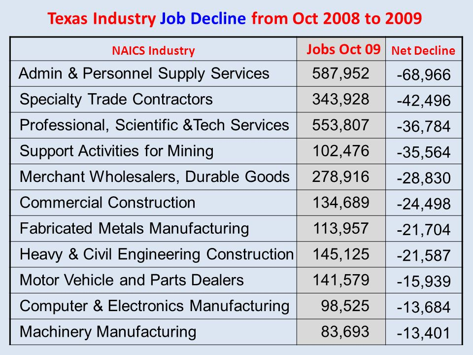 Texas Industry Job Decline from Oct 2008 to 2009 NAICS Industry Jobs Oct 09 Net Decline Admin & Personnel Supply Services587,952-68,966 Specialty Trade Contractors343,928-42,496 Professional, Scientific &Tech Services553,807-36,784 Support Activities for Mining102,476-35,564 Merchant Wholesalers, Durable Goods278,916-28,830 Commercial Construction134,689-24,498 Fabricated Metals Manufacturing113,957-21,704 Heavy & Civil Engineering Construction145,125-21,587 Motor Vehicle and Parts Dealers141,579-15,939 Computer & Electronics Manufacturing 98,525-13,684 Machinery Manufacturing 83,693-13,401