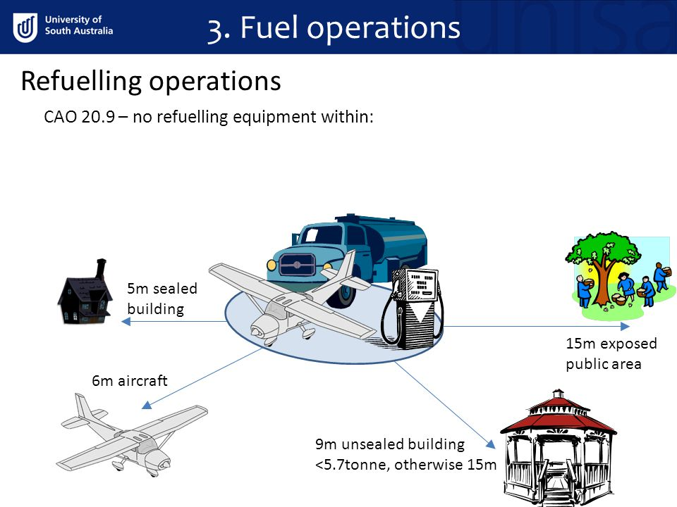 3. Fuel operations Refuelling operations CAO 20.9 – no refuelling equipment within: 5m sealed building 6m aircraft 15m exposed public area 9m unsealed