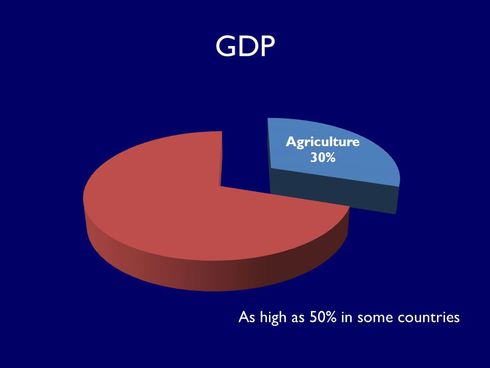 GDP As high as 50% in some countries