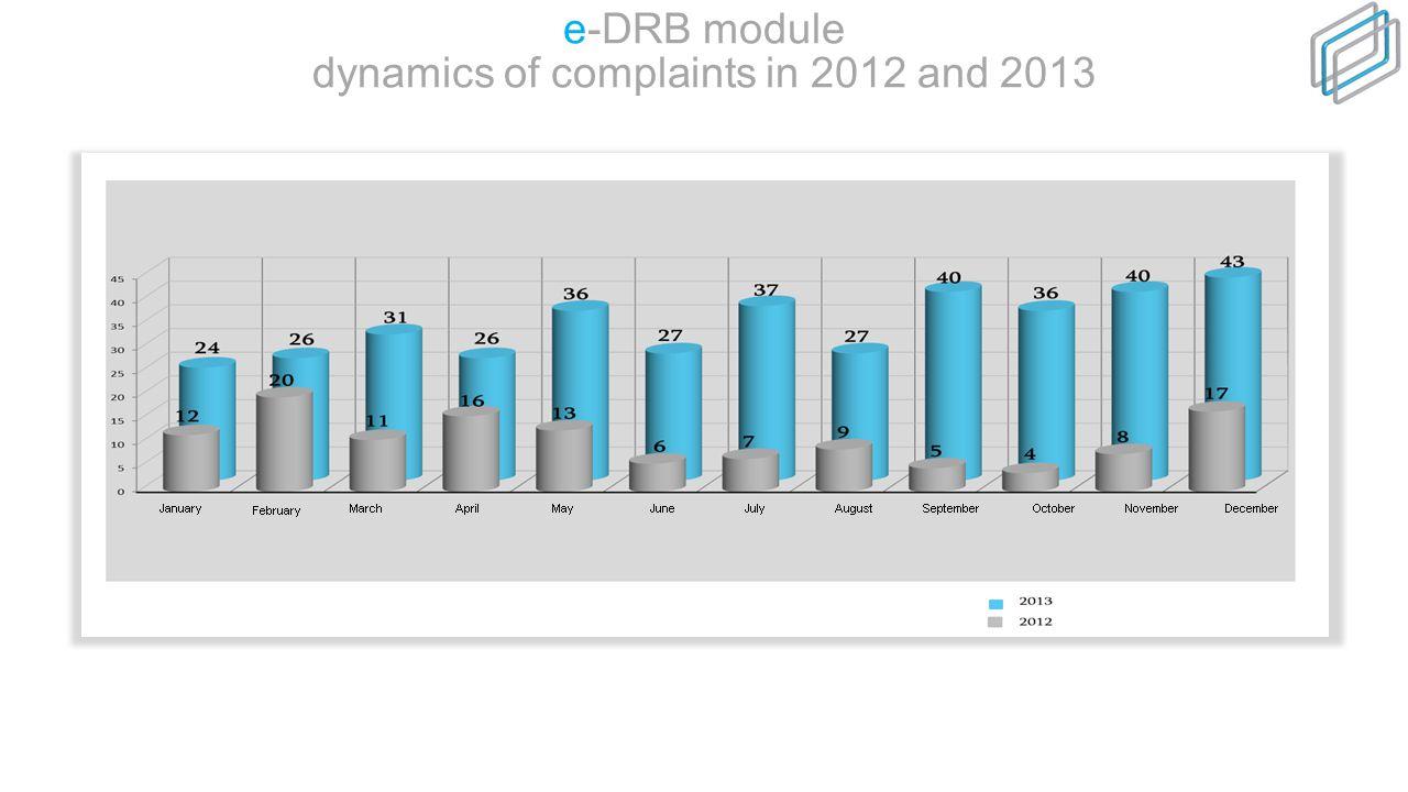 e-DRB module