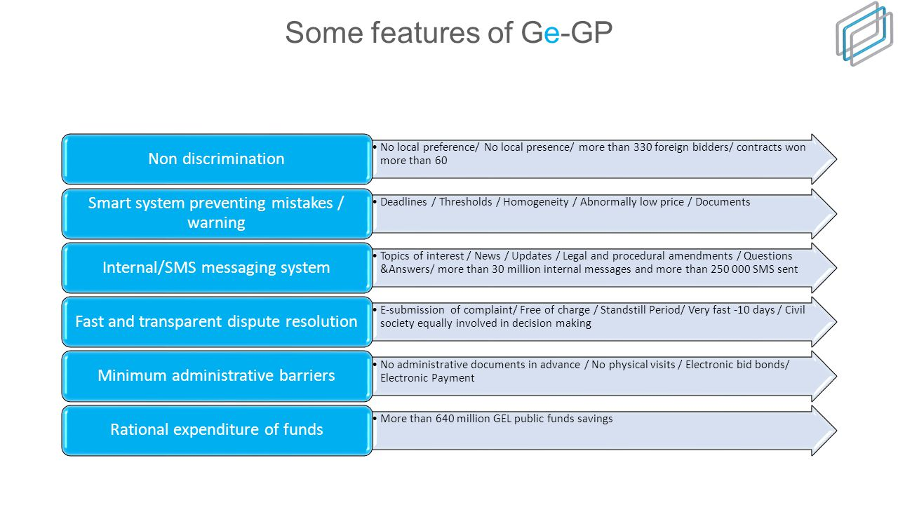 Georgian Electronic Government Procurement System - Ge-GP 100% e-tenders - since December 2010, more 100 000 e-TendersDeveloped in-house…in one yearMore than 5 billion GEL went through Ge-GPMore than 640 million GEL public funds savingsMore than 21 700 registered users