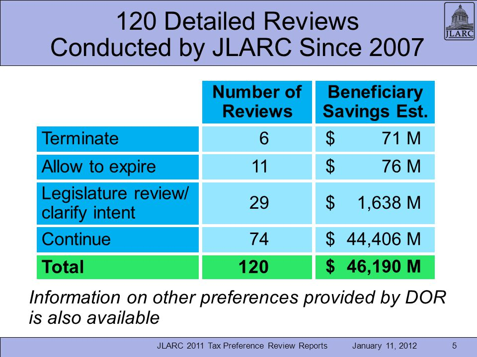 January 11, Detailed Reviews Conducted by JLARC Since 2007 JLARC 2011 Tax Preference Review Reports5 Number of Reviews Beneficiary Savings Est.